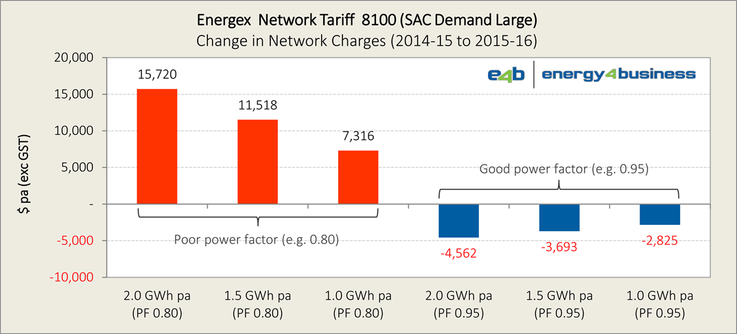 Energex 2015-16 tariffs (proposed) - Ch1