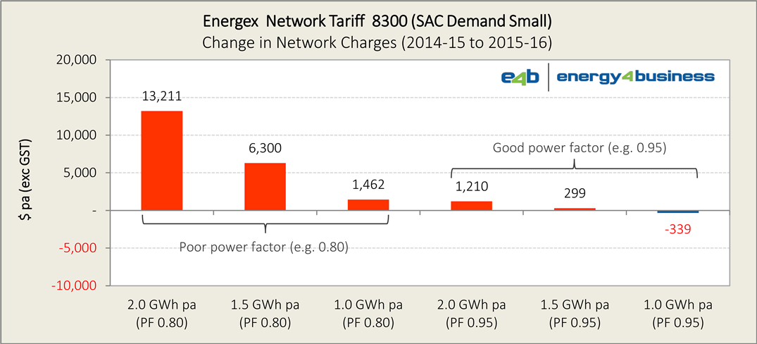 Energex 2015-16 tariffs (proposed) - Ch2