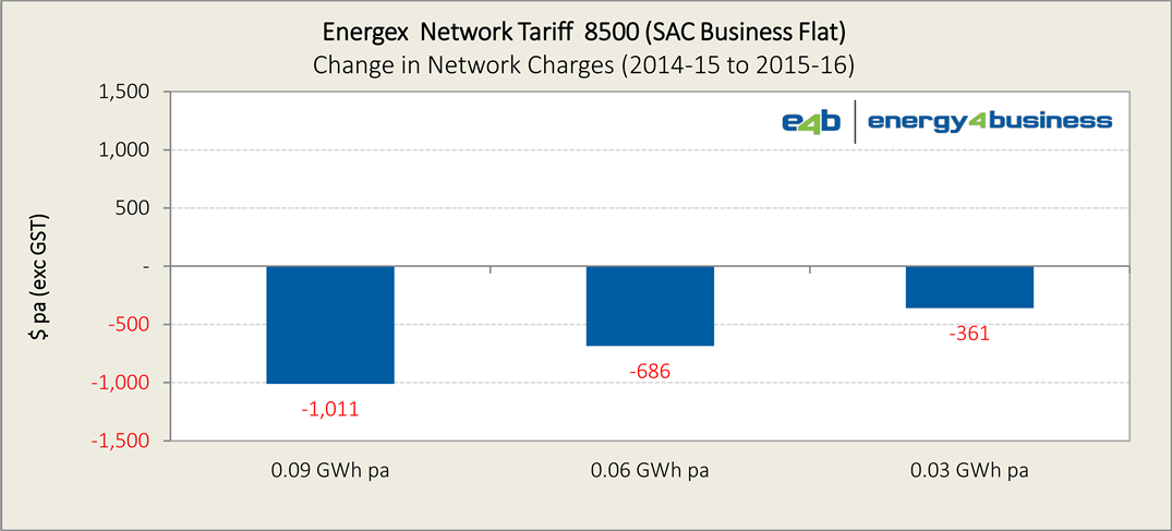 Energex 2015-16 tariffs (proposed) - Ch3