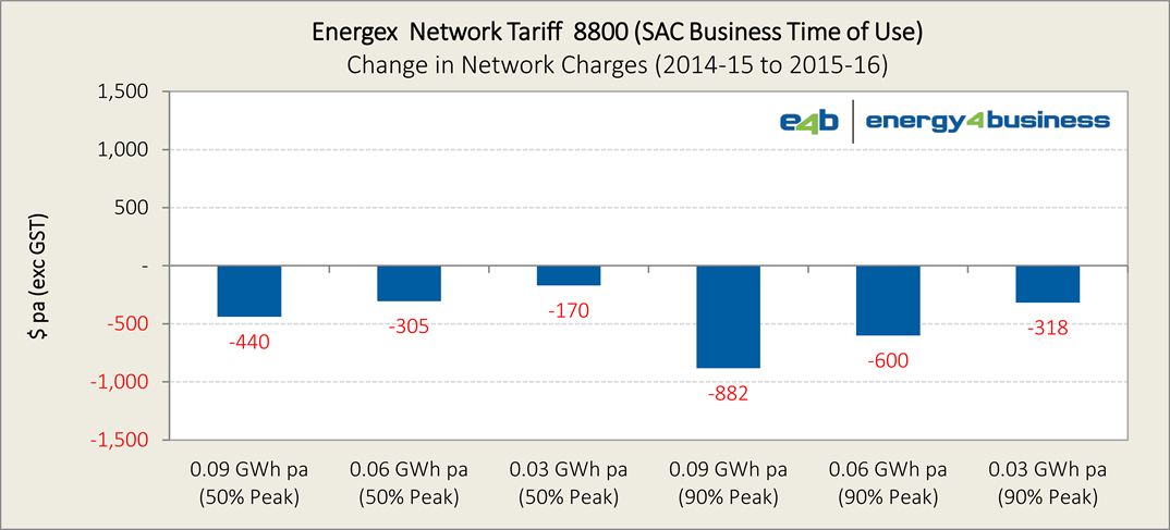 Energex 2015-16 tariffs (proposed) - Ch4