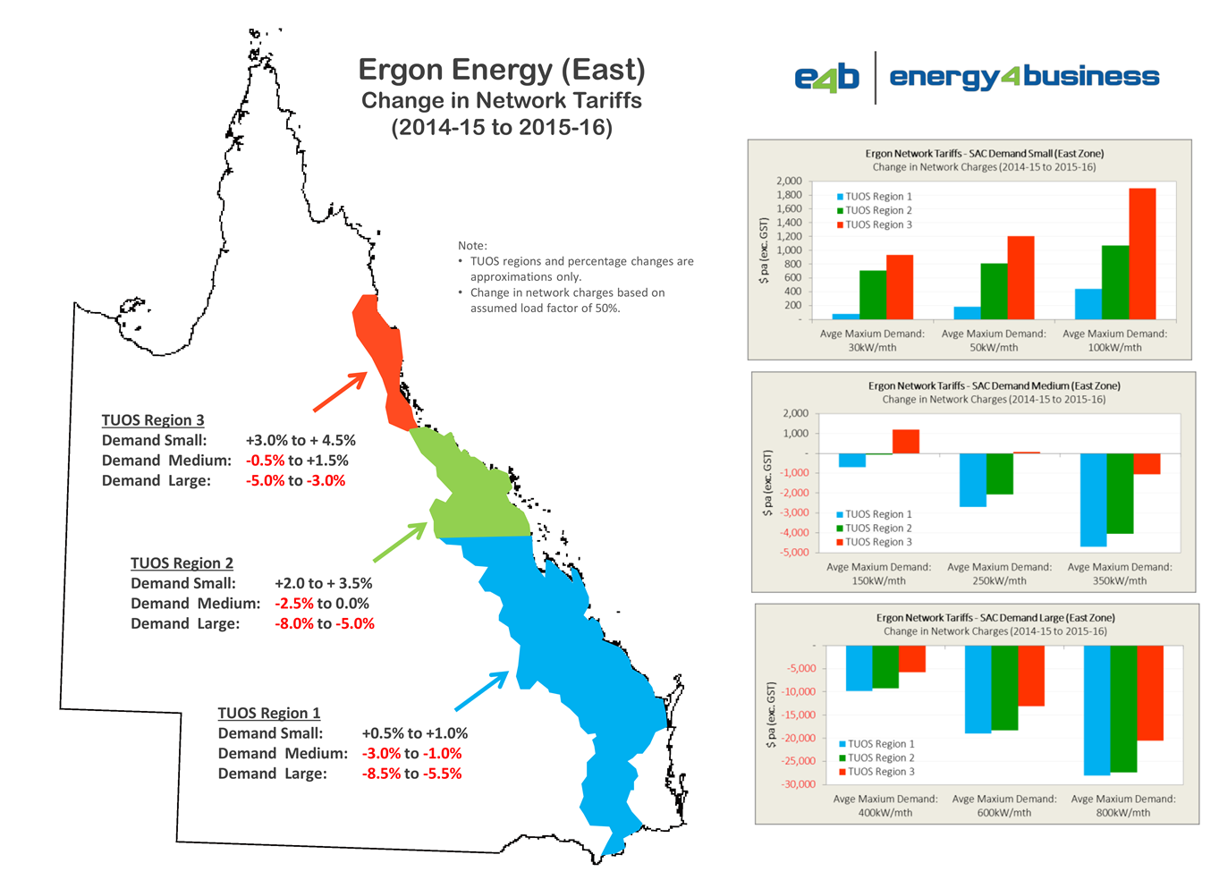 Ergon Network tariffs 2015-16