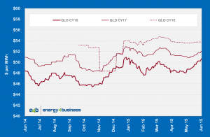 Qld wholesale electricity prices (base load)