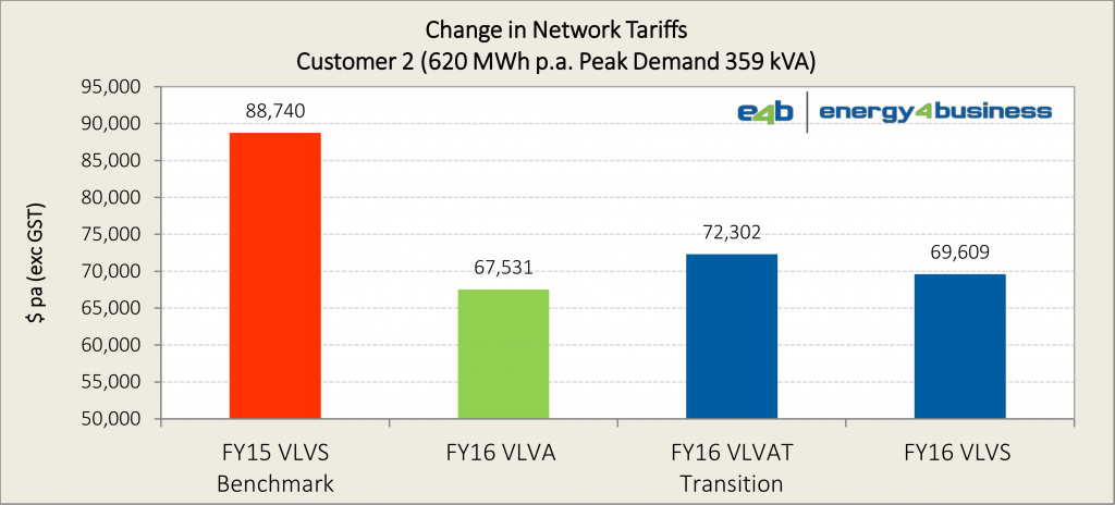 SAPN 2015-16 network tariffs - analysis (Customer 2)