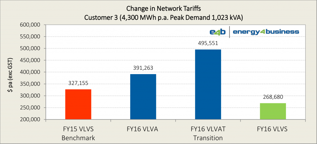 SAPN 2015-16 network tariffs - analysis (Customer 3)