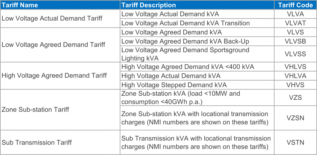 SAPN 2015-16 network tariffs