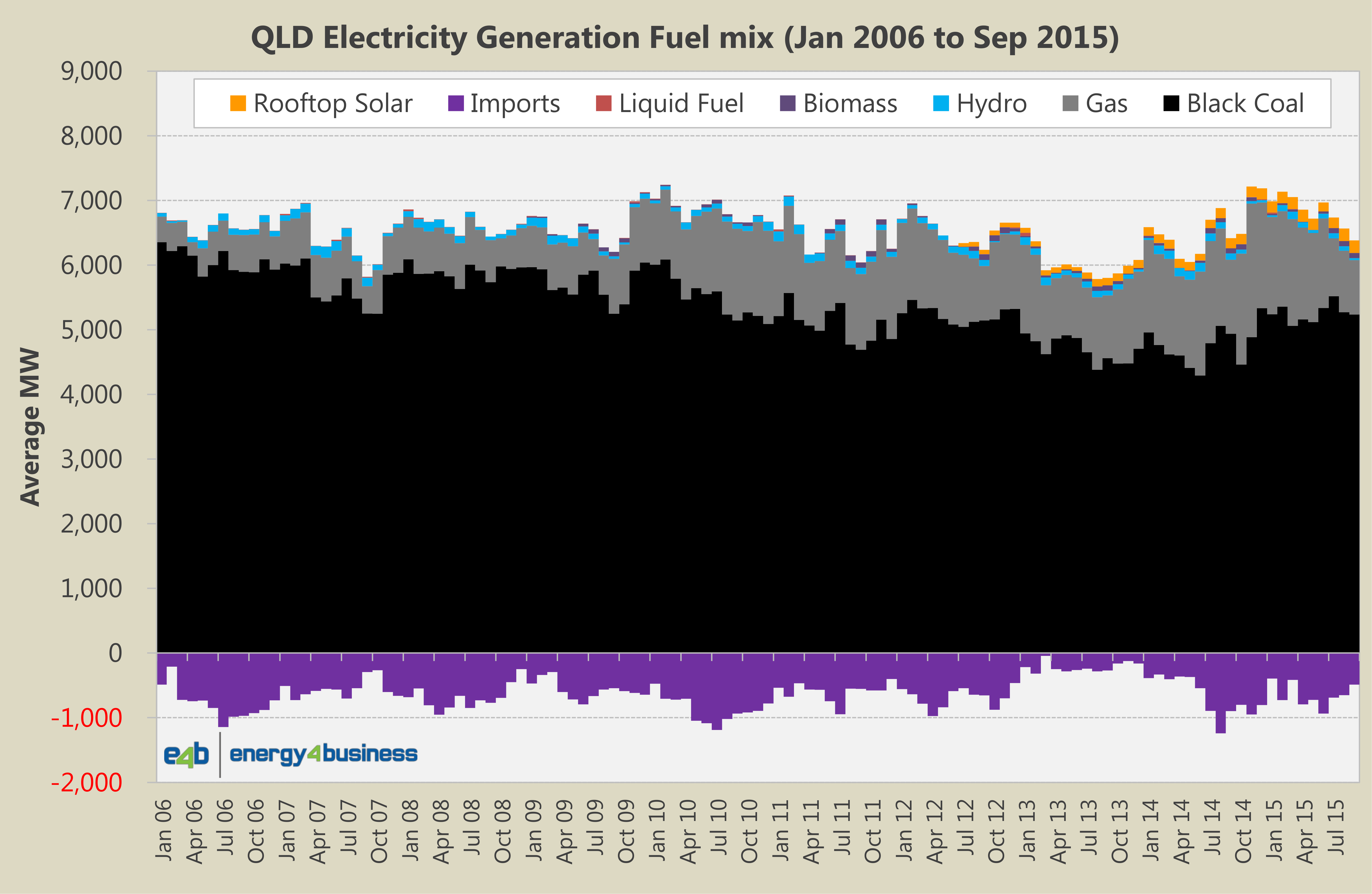 Fuel Generation Mix - QLD