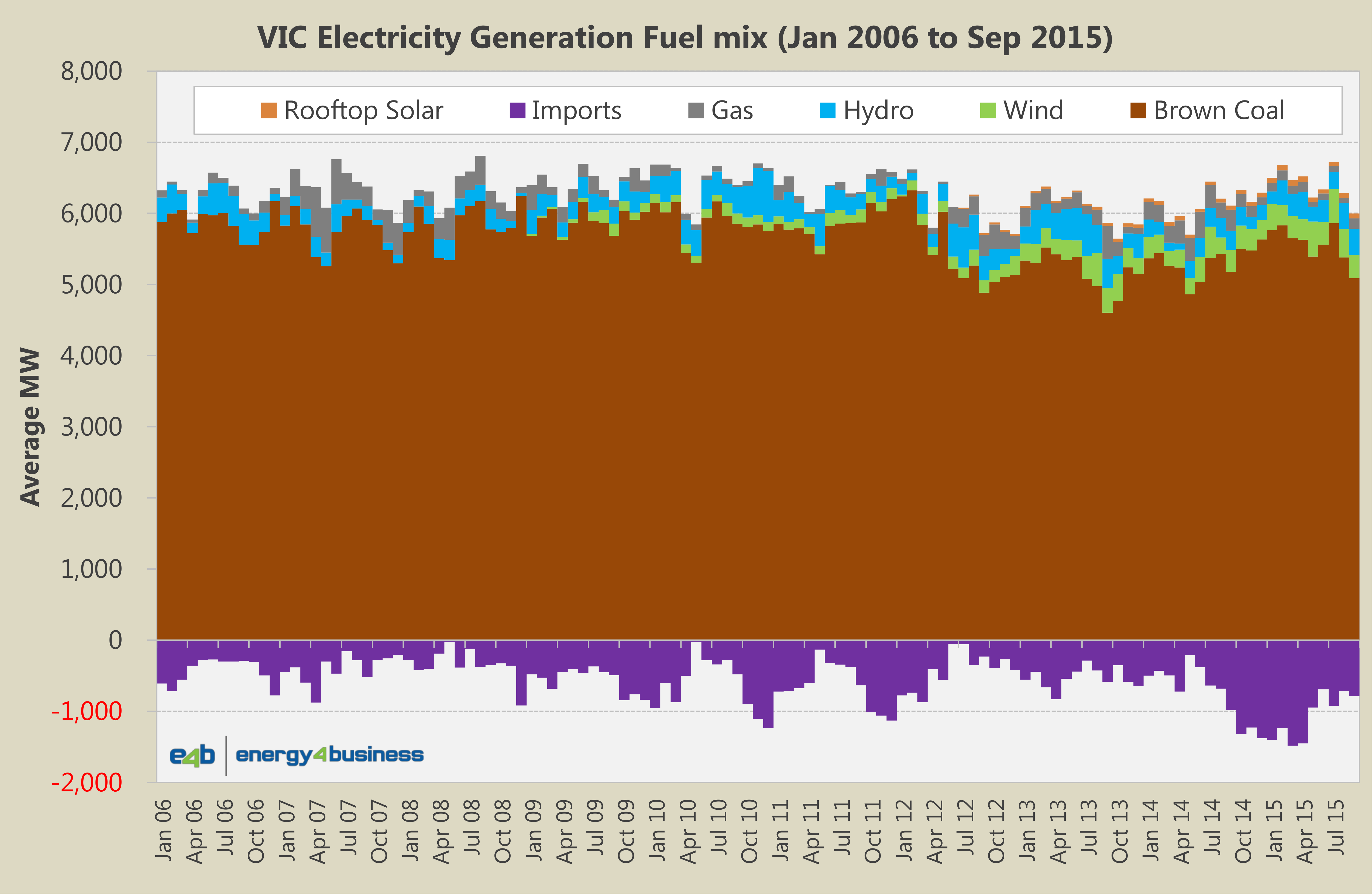 Fuel Generation Mix - VIC