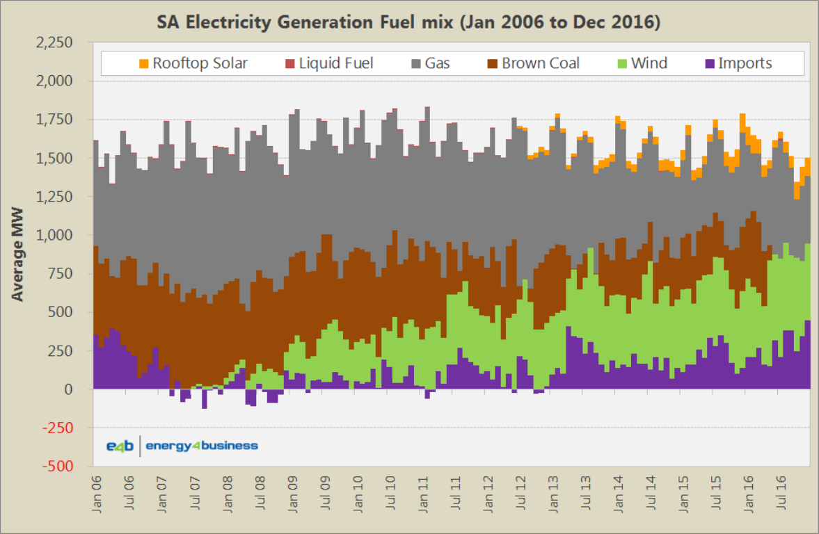 Fuel Generation Mix - SA