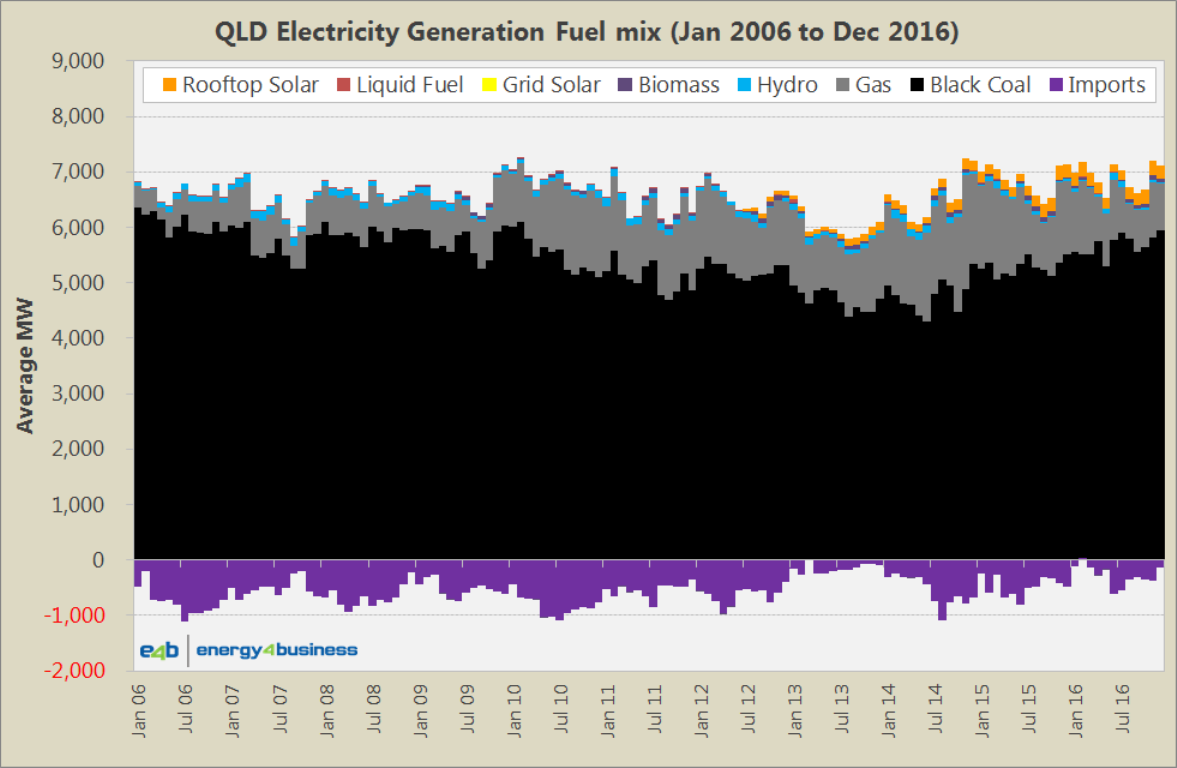 Fuel Generation Mix - QLD