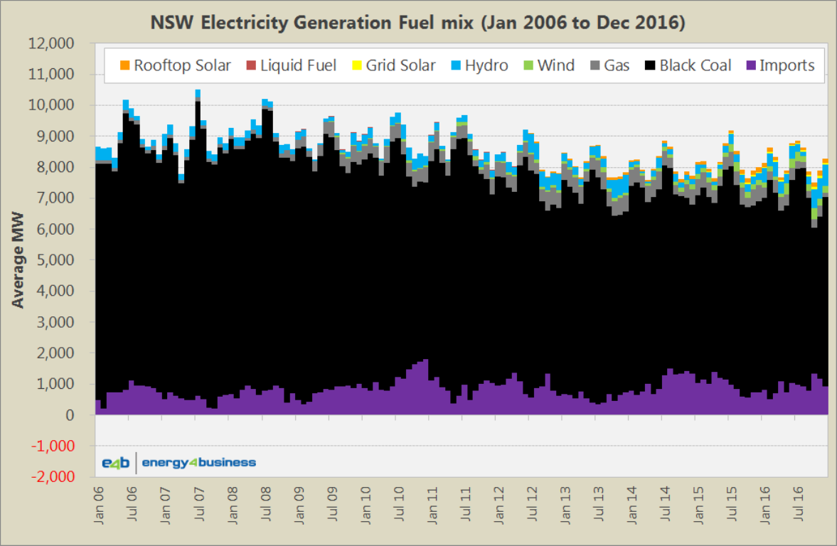 Fuel Generation Mix - NSW