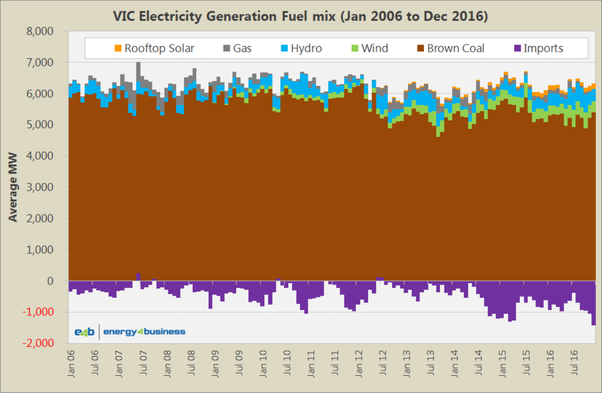 Fuel Generation Mix - VIC