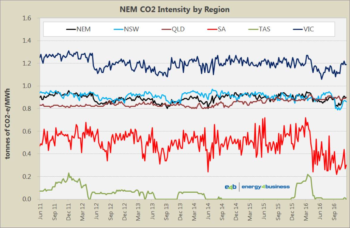 Fuel Generation Mix - Emissions Intensity