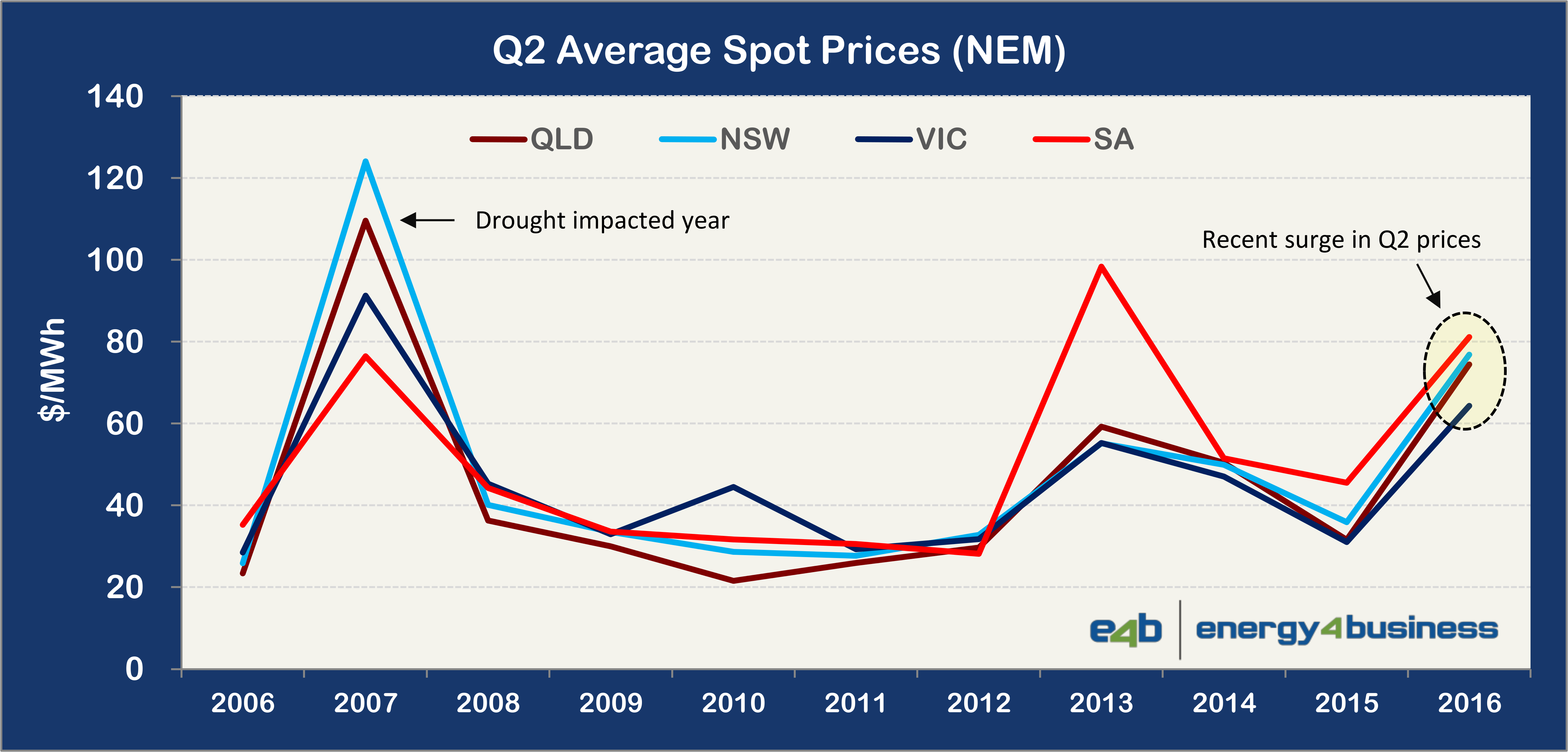 Electricity Price Spikes - Q2 Prices